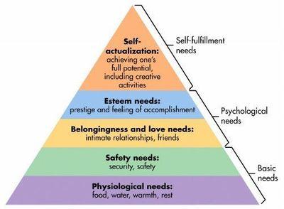maslow-pyramid.jpg