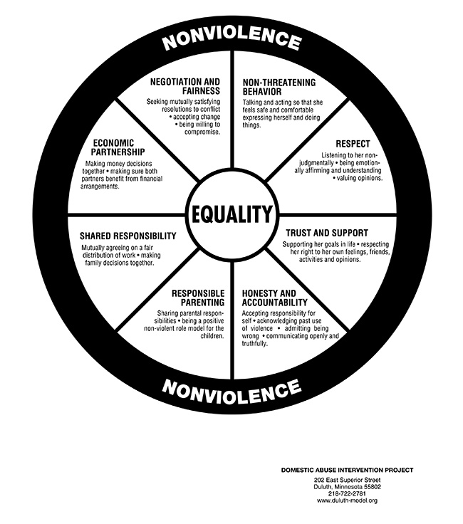 0.-Equality-Wheel.png
